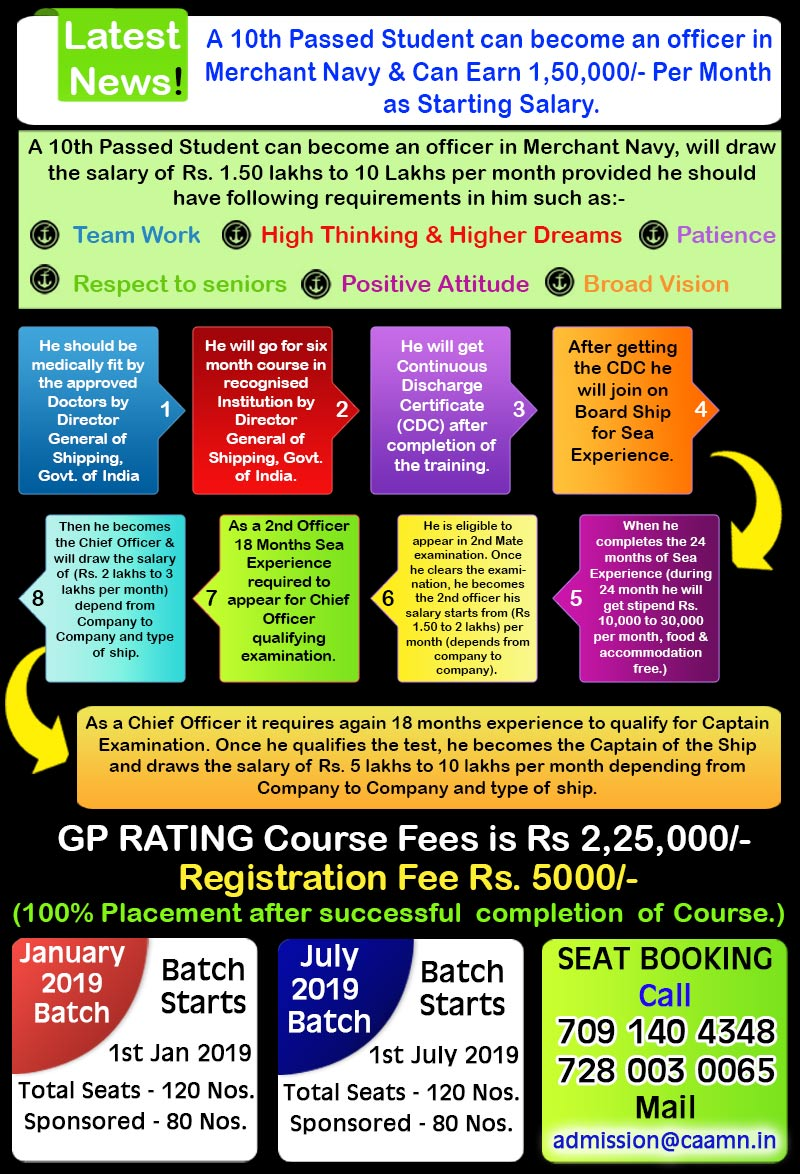 GP Rating Course | Eligibility | Scope | Jobs | Salary Details | 2IMU